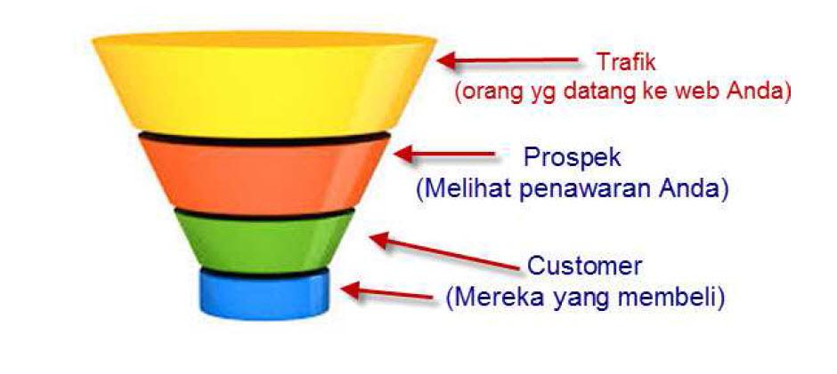 Sales funnel di bisnis online